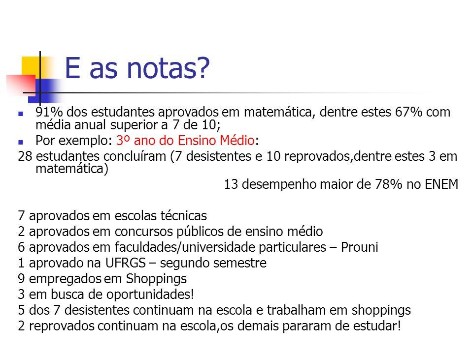 E as notas? 91% dos estudantes aprovados em matemática, dentre estes 67% com média anual superior a 7 de 10; Por exemplo: 3º ano do Ensino Médio: 28 e
