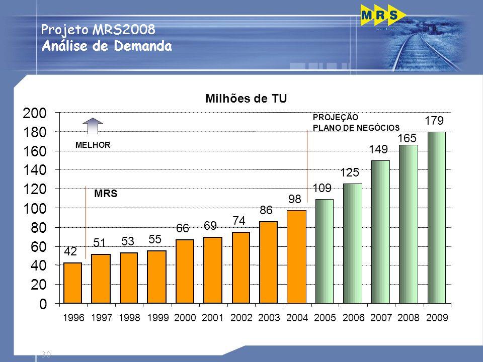 30 Projeto MRS2008 Análise de Demanda