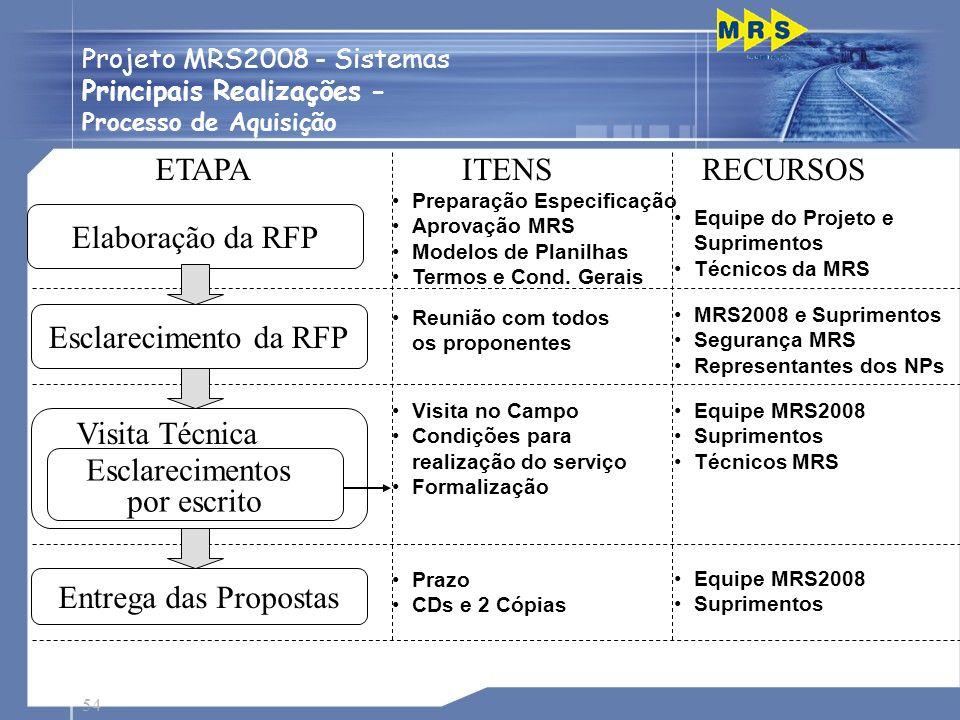 54 Passagens de Nível Preparação Especificação Aprovação MRS Modelos de Planilhas Termos e Cond. Gerais Elaboração da RFP Equipe do Projeto e Suprimen