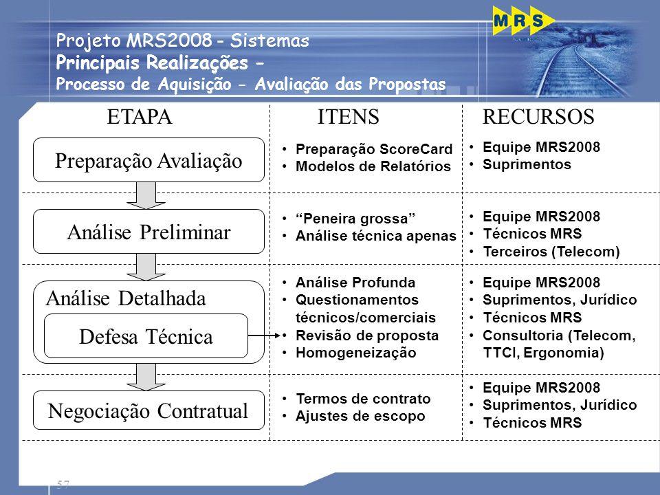 57 Passagens de Nível Preparação ScoreCard Modelos de Relatórios Preparação Avaliação Equipe MRS2008 Suprimentos ETAPAITENSRECURSOS Análise Preliminar