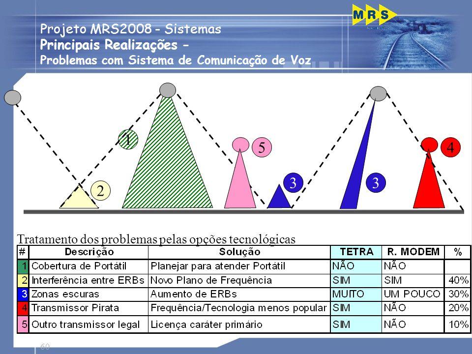 60 2 1 45 33 Tratamento dos problemas pelas opções tecnológicas Projeto MRS2008 - Sistemas Principais Realizações - Problemas com Sistema de Comunicaç