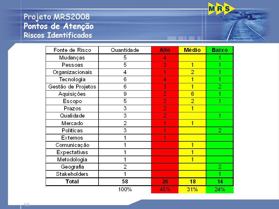 68 Projeto MRS2008 Pontos de Atenção Riscos Identificados