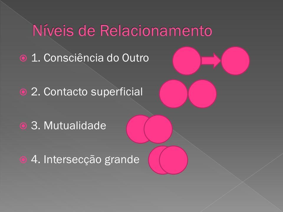 1. Consciência do Outro 2. Contacto superficial 3. Mutualidade 4. Intersecção grande