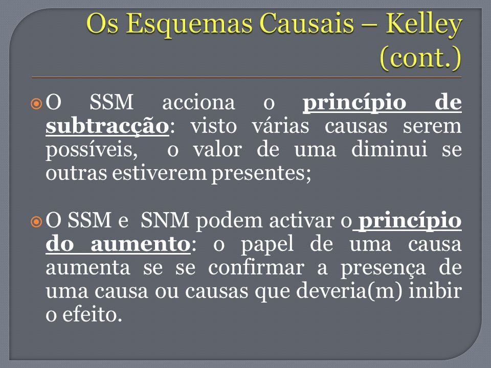O SSM acciona o princípio de subtracção: visto várias causas serem possíveis, o valor de uma diminui se outras estiverem presentes; O SSM e SNM podem