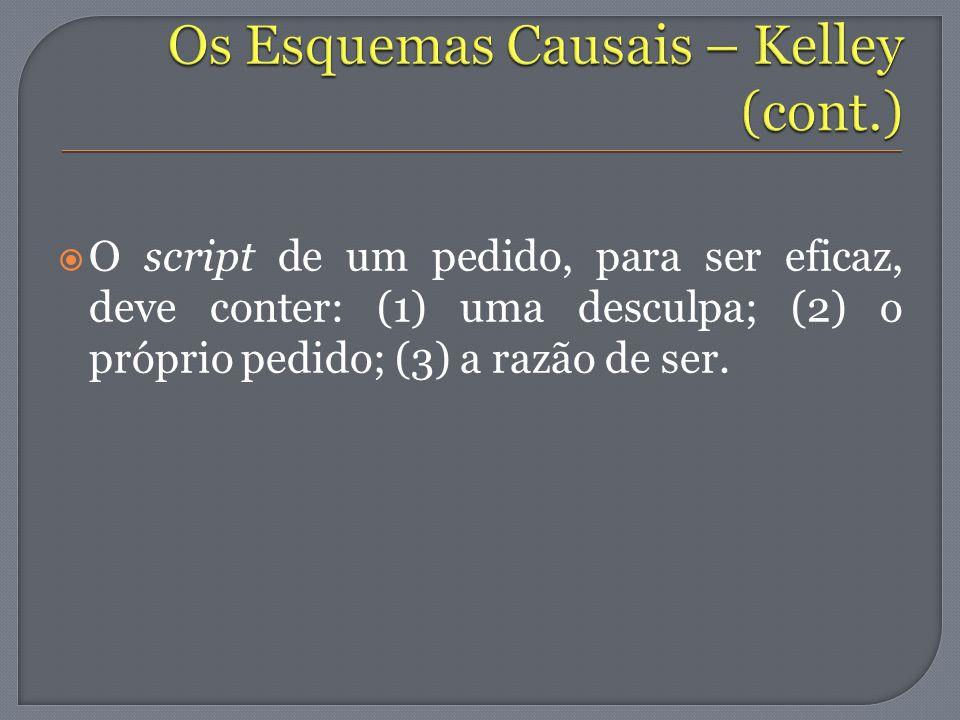 O script de um pedido, para ser eficaz, deve conter: (1) uma desculpa; (2) o próprio pedido; (3) a razão de ser.
