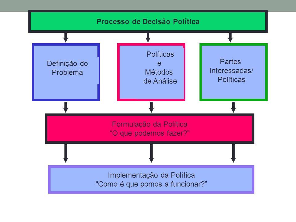Definição do Problema Políticas e Métodos de Análise Partes Interessadas/ Políticas Processo de Decisão Política Formulação da Política O que podemos