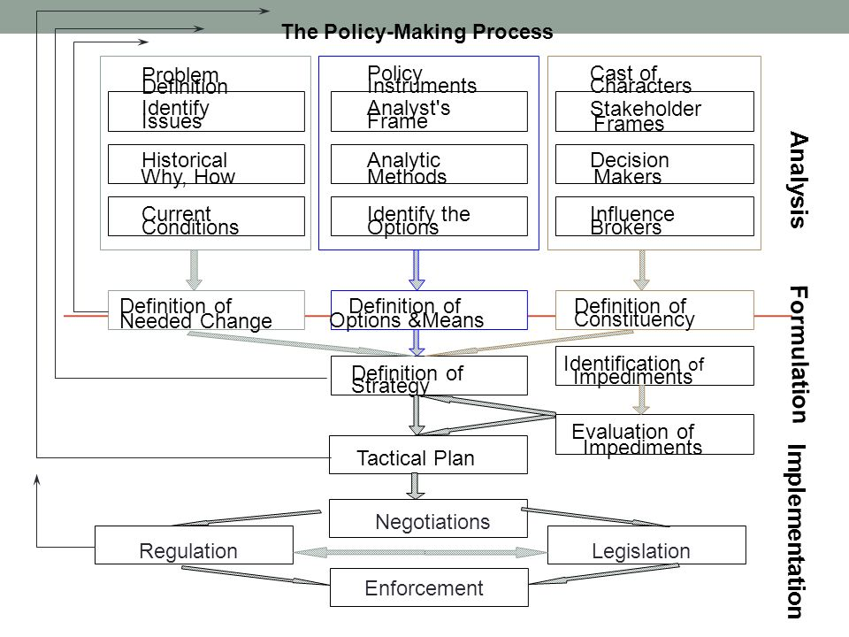 Implementation Impediments Tactical Plan Identify Issues Stakeholder Frames Problem Definition Policy Instruments Cast of Characters Identify the Opti