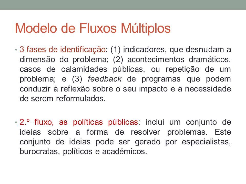 Modelo de Fluxos Múltiplos 3 fases de identificação: (1) indicadores, que desnudam a dimensão do problema; (2) acontecimentos dramáticos, casos de cal