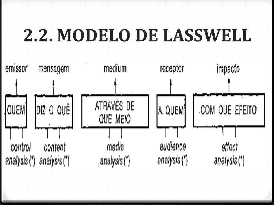 2.2. MODELO DE LASSWELL