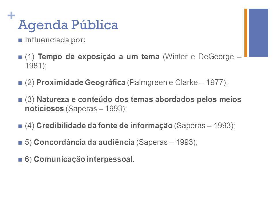 + Agenda Pública Influenciada por: (1) Tempo de exposição a um tema (Winter e DeGeorge – 1981); (2) Proximidade Geográfica (Palmgreen e Clarke – 1977)