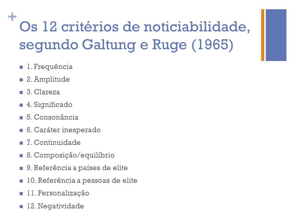 + Os 12 critérios de noticiabilidade, segundo Galtung e Ruge (1965) 1. Frequência 2. Amplitude 3. Clareza 4. Significado 5. Consonância 6. Caráter ine