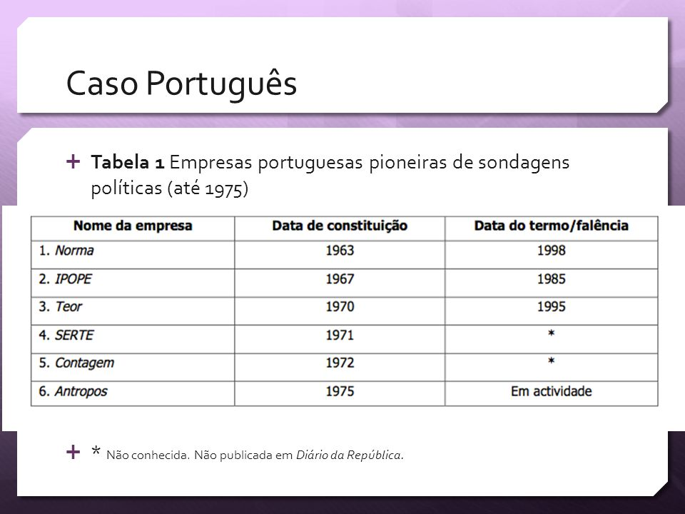 Caso Português Tabela 1 Empresas portuguesas pioneiras de sondagens políticas (até 1975) * Não conhecida. Não publicada em Diário da República.