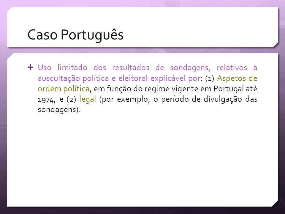 Caso Português Uso limitado dos resultados de sondagens, relativos à auscultação política e eleitoral explicável por: (1) Aspetos de ordem política, e