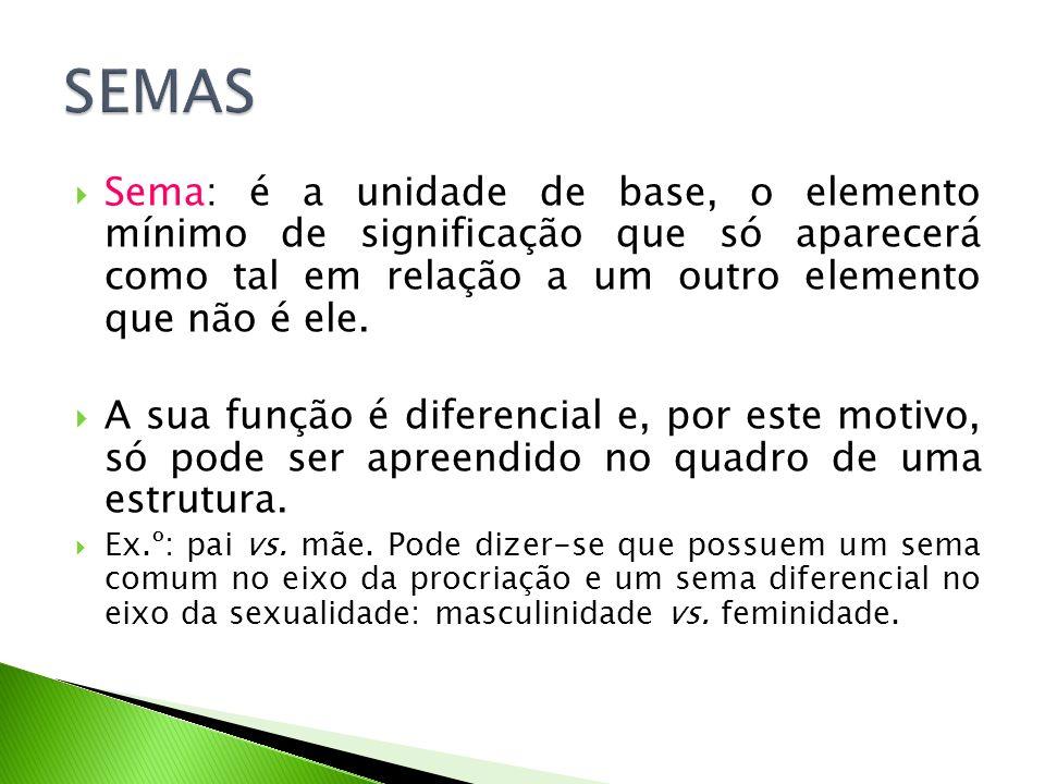 Sema: é a unidade de base, o elemento mínimo de significação que só aparecerá como tal em relação a um outro elemento que não é ele. A sua função é di