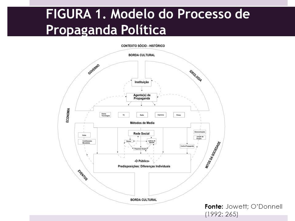 FIGURA 1. Modelo do Processo de Propaganda Política Fonte: Jowett; ODonnell (1992: 265)