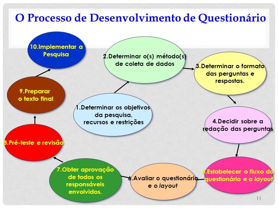 11 O Processo de Desenvolvimento de Questionário 1.Determinar os objetivos da pesquisa, recursos e restrições 1.Determinar os objetivos da pesquisa, r