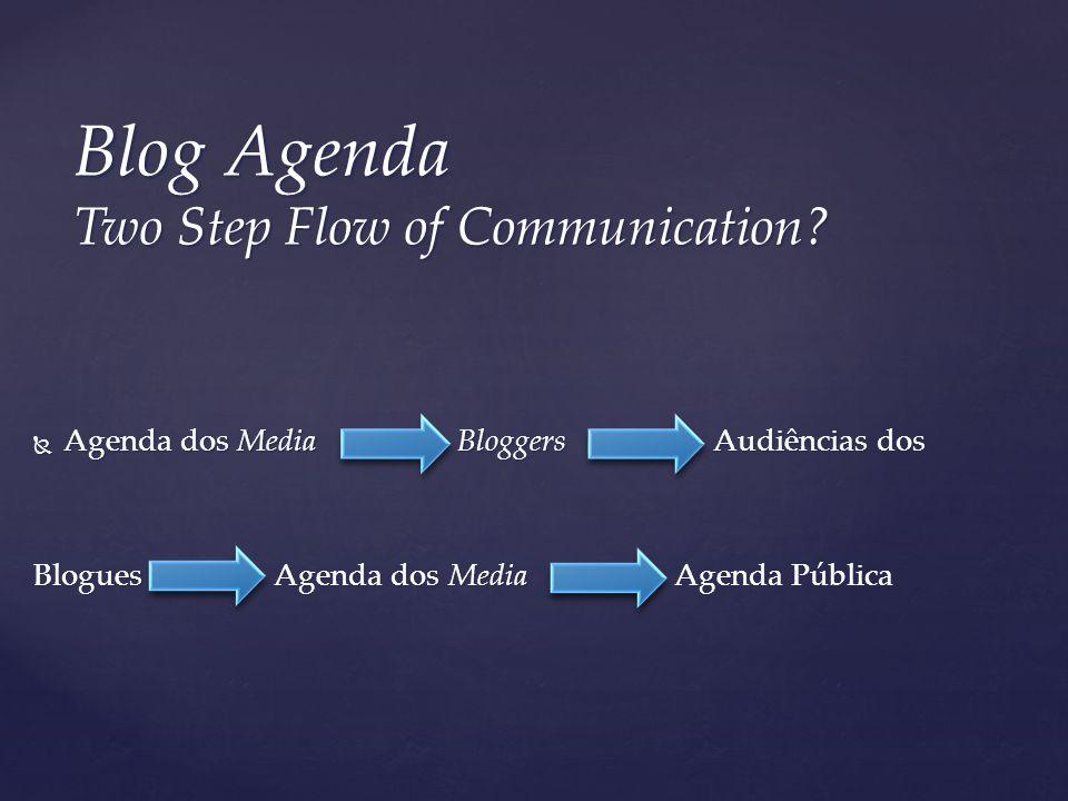Agenda dos Media Bloggers Audiências dos Agenda dos Media Bloggers Audiências dos Blogues Agenda dos Media Agenda Pública Blog Agenda Two Step Flow of