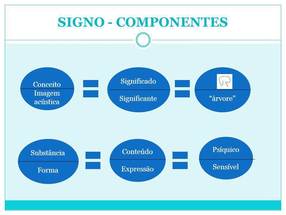 SIGNO - COMPONENTES Conceito Imagem acústica Significado Significanteárvore Substância Forma Conteúdo Expressão Psíquico Sensível