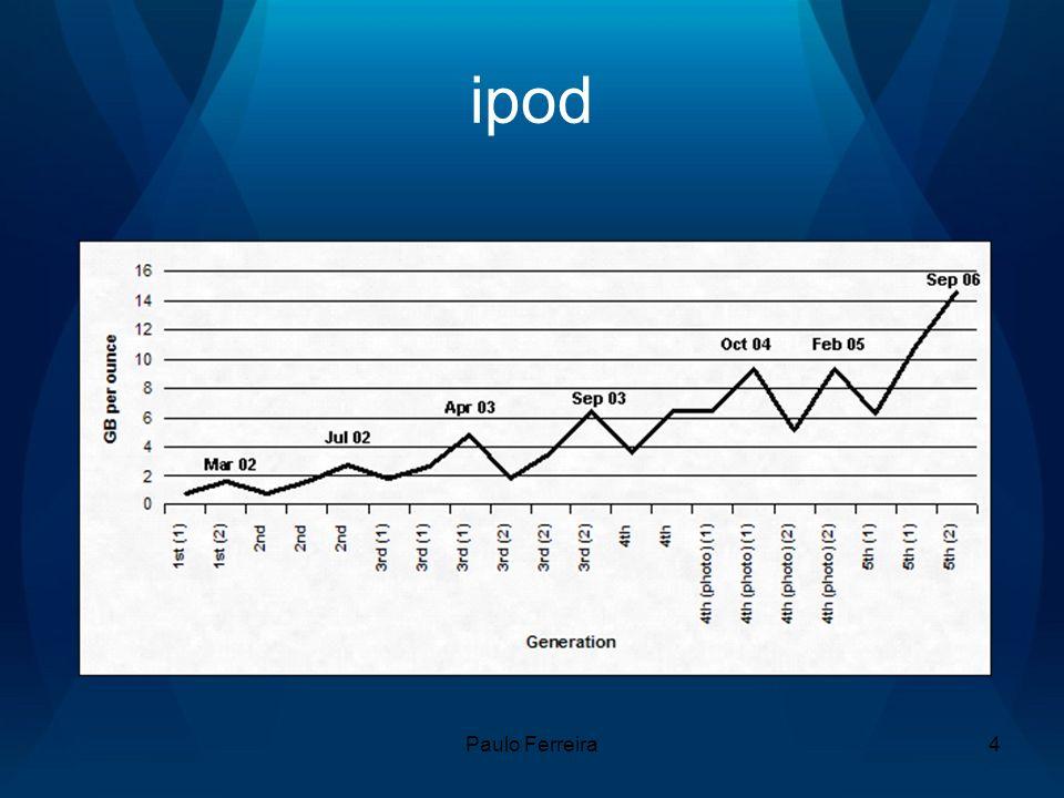 Paulo Ferreira5 Difusão da inovação Inovadores (2,5%) Retardatários (16%) Primeiros Adoptantes (13,5%) Maioria Antecipada (34%) Maioria Tardia (34%)
