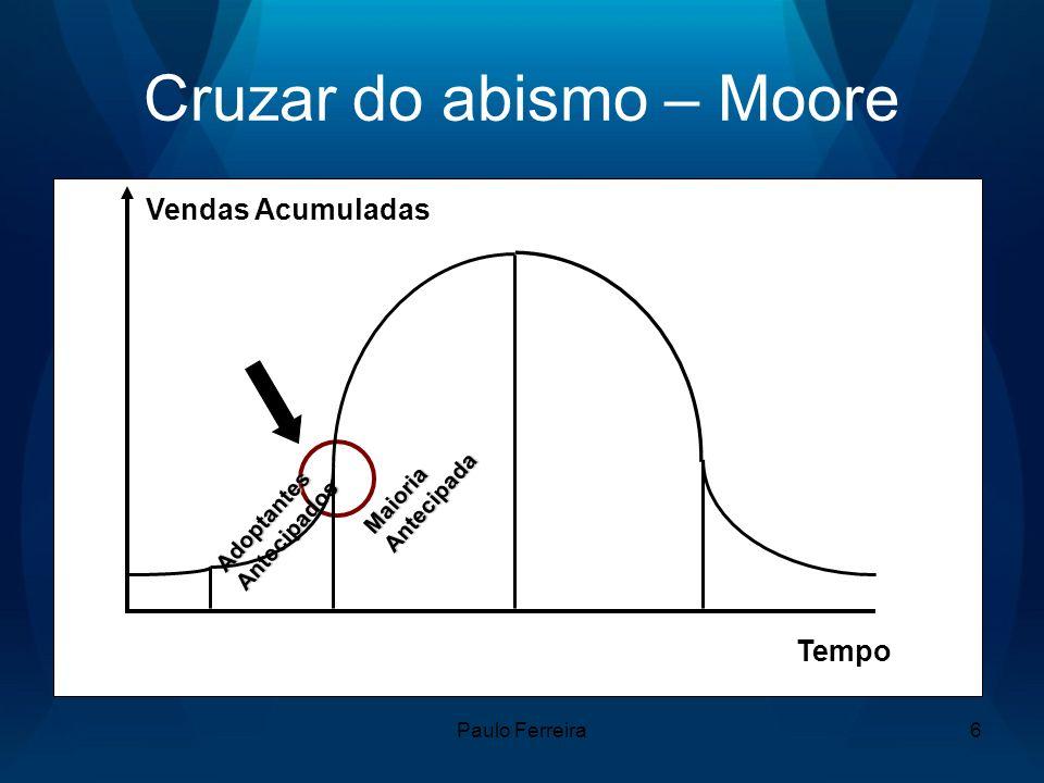 Paulo Ferreira6 Cruzar do abismo – Moore Vendas Acumuladas Tempo AdoptantesAntecipados MaioriaAntecipada