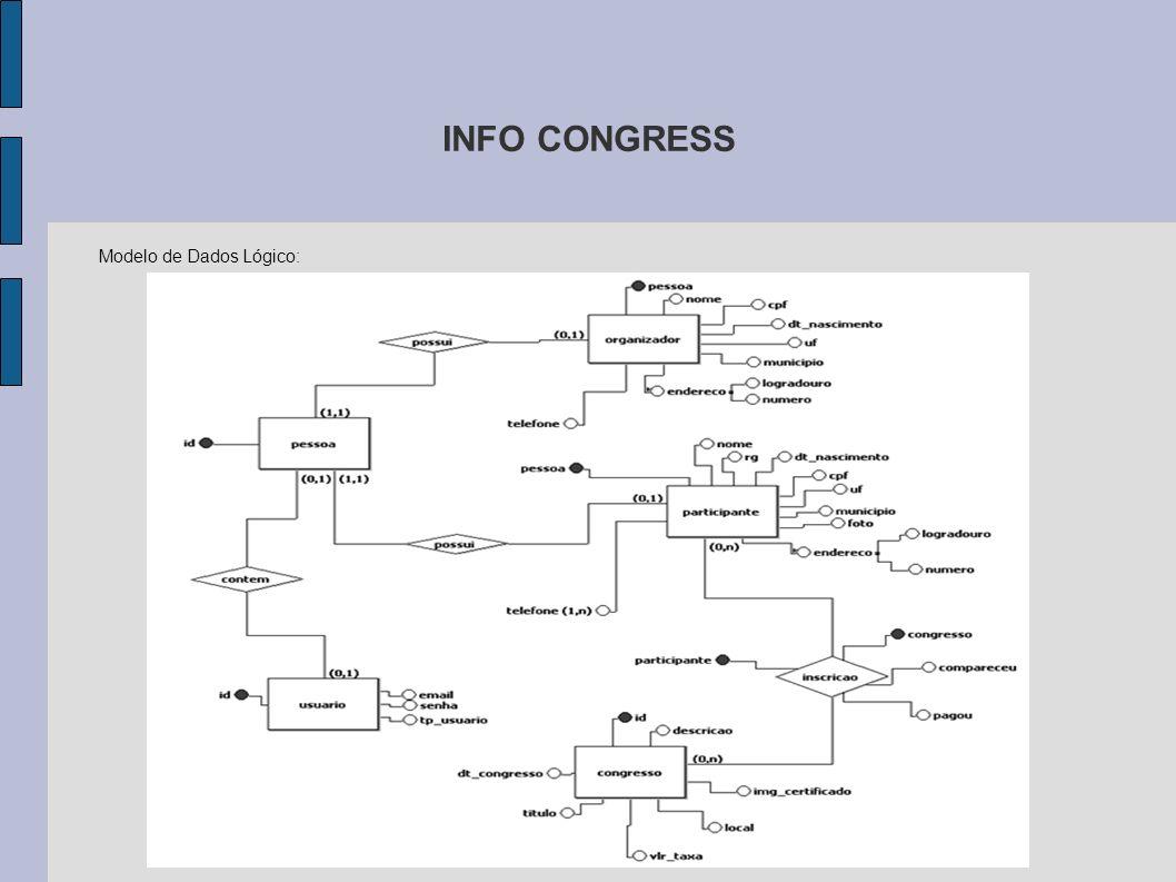 Modelo de Dados Lógico: