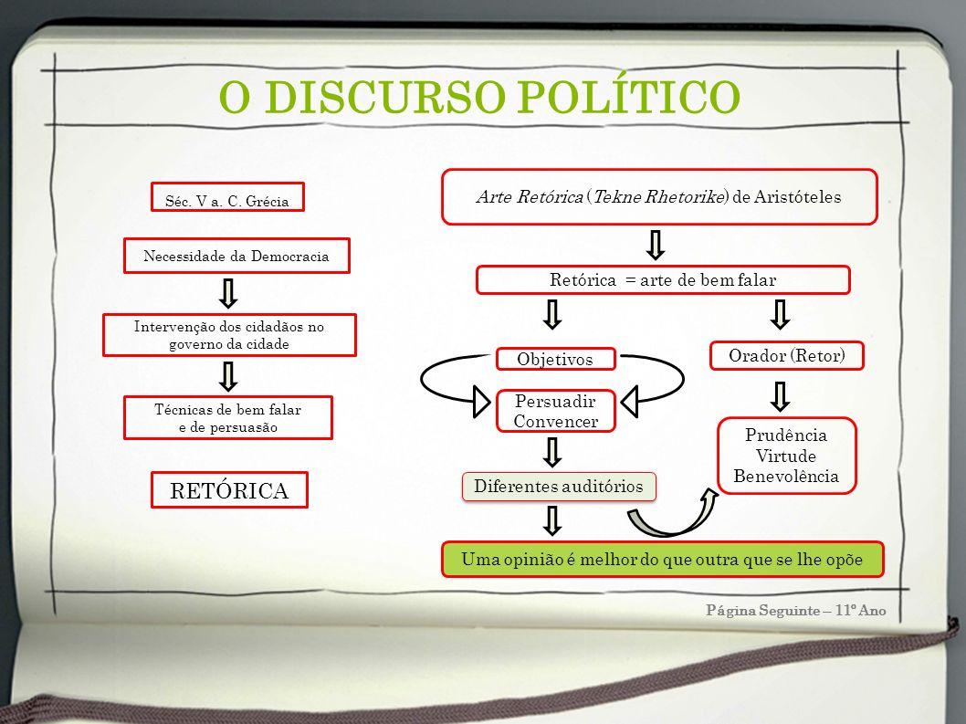 O DISCURSO POLÍTICO Página Seguinte – 11º Ano RETÓRICA Séc. V a. C. Grécia Necessidade da Democracia Intervenção dos cidadãos no governo da cidade Téc