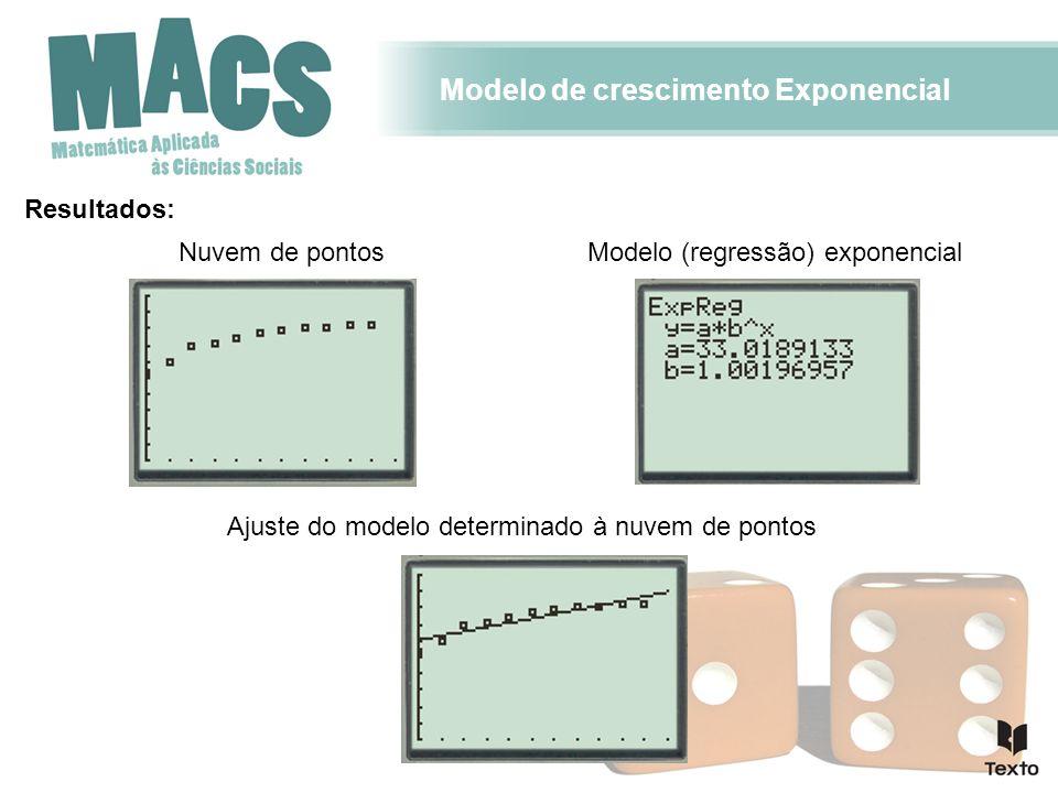 Modelo de crescimento Exponencial Resultados: Nuvem de pontos Ajuste do modelo determinado à nuvem de pontos Modelo (regressão) exponencial
