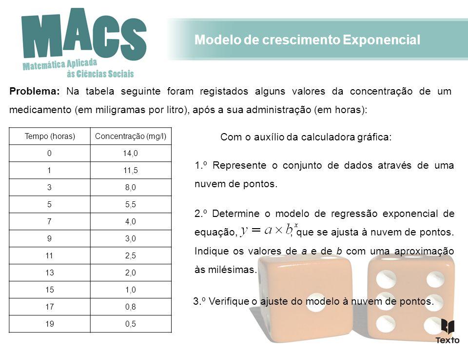 Modelo de crescimento Exponencial Problema: Na tabela seguinte foram registados alguns valores da concentração de um medicamento (em miligramas por litro), após a sua administração (em horas): Tempo (horas)Concentração (mg/l) 014,0 111,5 38,0 55,5 74,0 93,0 112,5 132,0 151,0 170,8 190,5 Com o auxílio da calculadora gráfica: 1.º Represente o conjunto de dados através de uma nuvem de pontos.