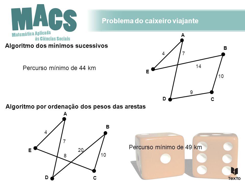 Problema do caixeiro viajante Algoritmo por ordenação dos pesos das arestas 8 7 4 C D A E B 10 20 Algoritmo dos mínimos sucessivos Percurso mínimo de
