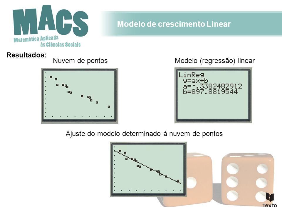 Modelo de crescimento Linear Resultados: Nuvem de pontos Ajuste do modelo determinado à nuvem de pontos Modelo (regressão) linear