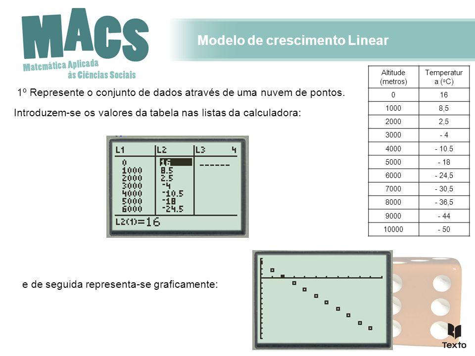 Modelo de crescimento Linear 2º Determine o modelo de regressão linear equação, que se ajusta à nuvem de pontos.