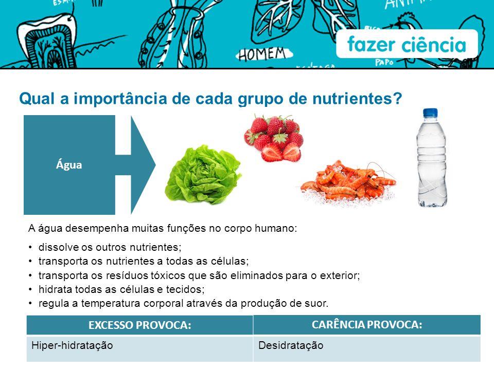 Qual a importância de cada grupo de nutrientes? A água desempenha muitas funções no corpo humano: Água EXCESSO PROVOCA: Hiper-hidratação CARÊNCIA PROV