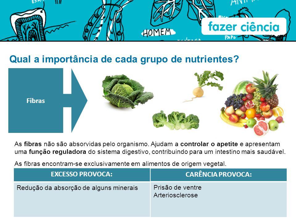 Qual a importância de cada grupo de nutrientes? As fibras não são absorvidas pelo organismo. Ajudam a controlar o apetite e apresentam uma função regu