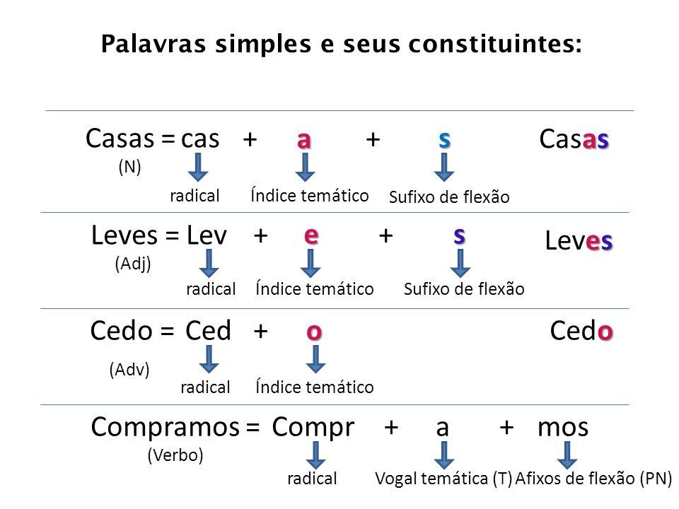 Palavras simples e seus constituintes: Casas = (N) Leves = (Adj) Cedo = (Adv) Compramos = (Verbo) cas + + + + + a s radicalÍndice temático Sufixo de f