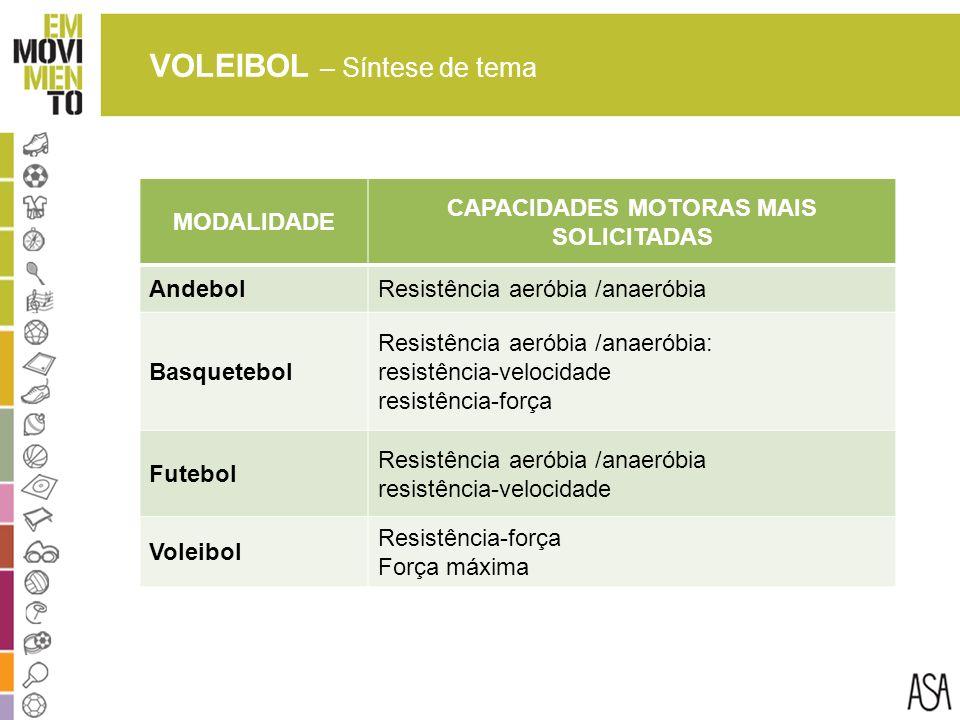 VOLEIBOL – Síntese de tema MODALIDADE CAPACIDADES MOTORAS MAIS SOLICITADAS AndebolResistência aeróbia /anaeróbia Basquetebol Resistência aeróbia /anaeróbia: resistência-velocidade resistência-força Futebol Resistência aeróbia /anaeróbia resistência-velocidade Voleibol Resistência-força Força máxima