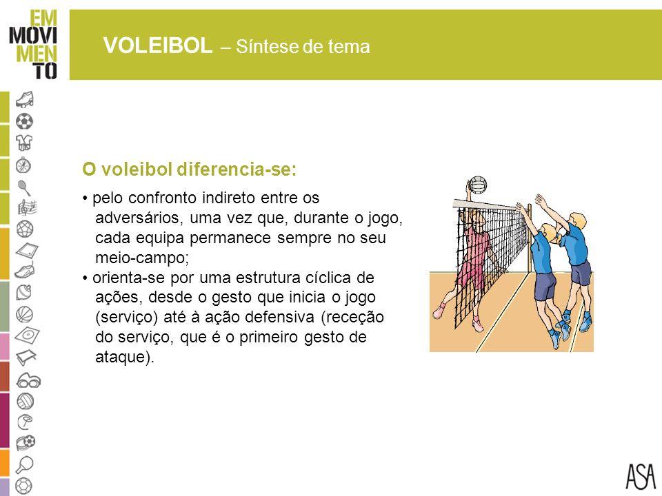 VOLEIBOL – Síntese de tema O voleibol diferencia-se: pelo confronto indireto entre os adversários, uma vez que, durante o jogo, cada equipa permanece sempre no seu meio-campo; orienta-se por uma estrutura cíclica de ações, desde o gesto que inicia o jogo (serviço) até à ação defensiva (receção do serviço, que é o primeiro gesto de ataque).
