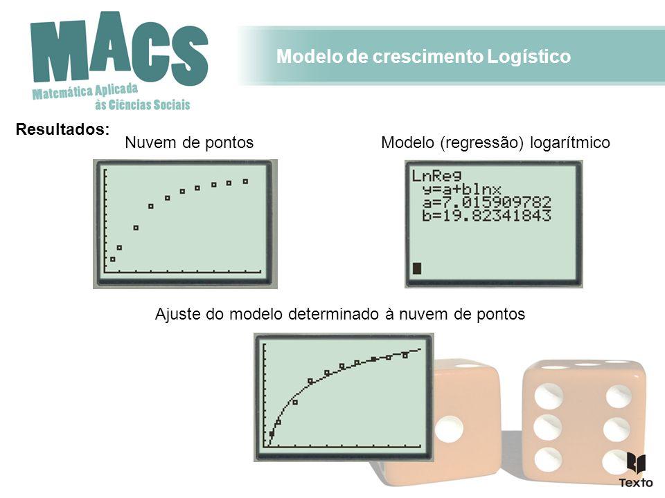 Modelo de crescimento Logístico Resultados: Nuvem de pontos Ajuste do modelo determinado à nuvem de pontos Modelo (regressão) logarítmico