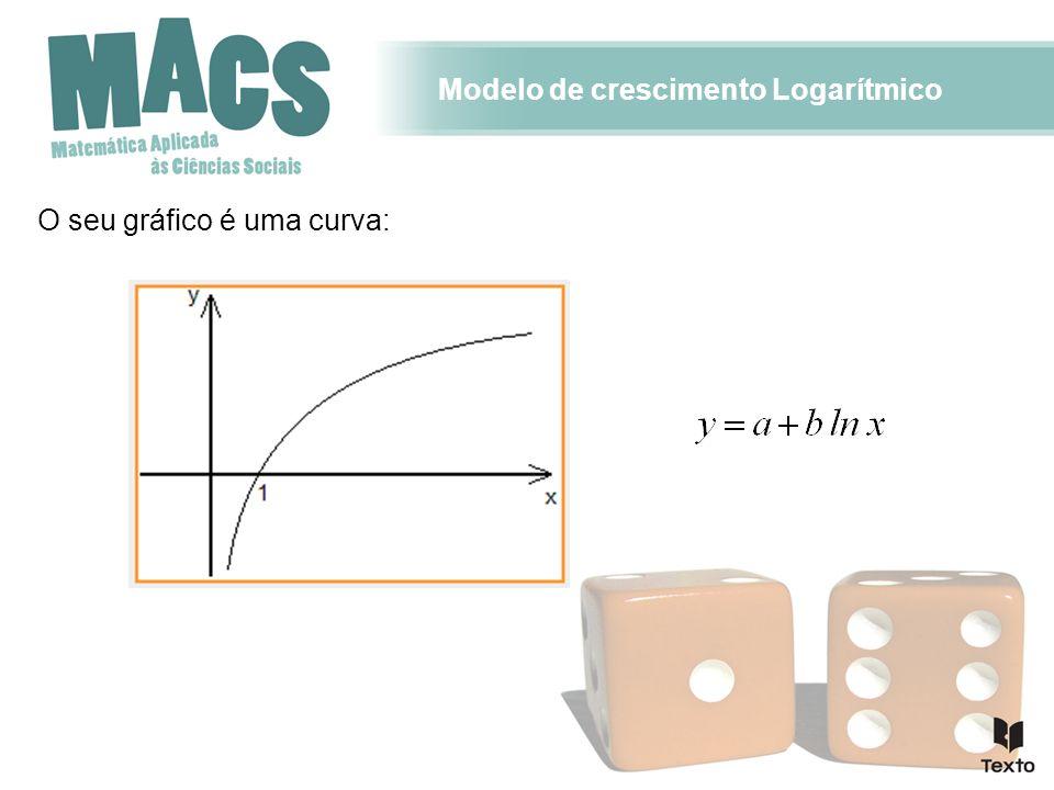Modelo de crescimento Logarítmico O seu gráfico é uma curva: