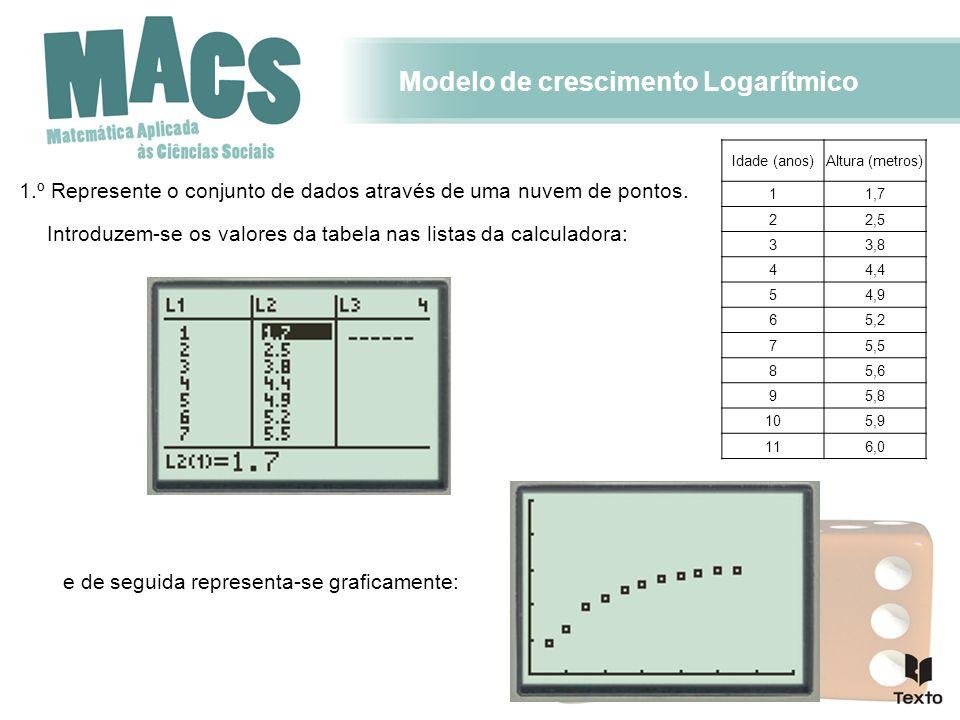 Modelo de crescimento Logarítmico 1.º Represente o conjunto de dados através de uma nuvem de pontos. Idade (anos)Altura (metros) 11,7 22,5 33,8 44,4 5