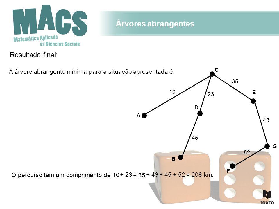 Resultado final: 10 45 52 35 43 A C B F E G D 23 A árvore abrangente mínima para a situação apresentada é : O percurso tem um comprimento de 10 + 23 + 35 + 43+ 45= 208 km.+ 52 Árvores abrangentes