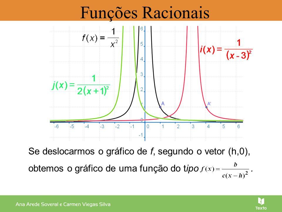 Se deslocarmos o gráfico de f, segundo o vetor (h,0), obtemos o gráfico de uma função do tipo. Funções Racionais