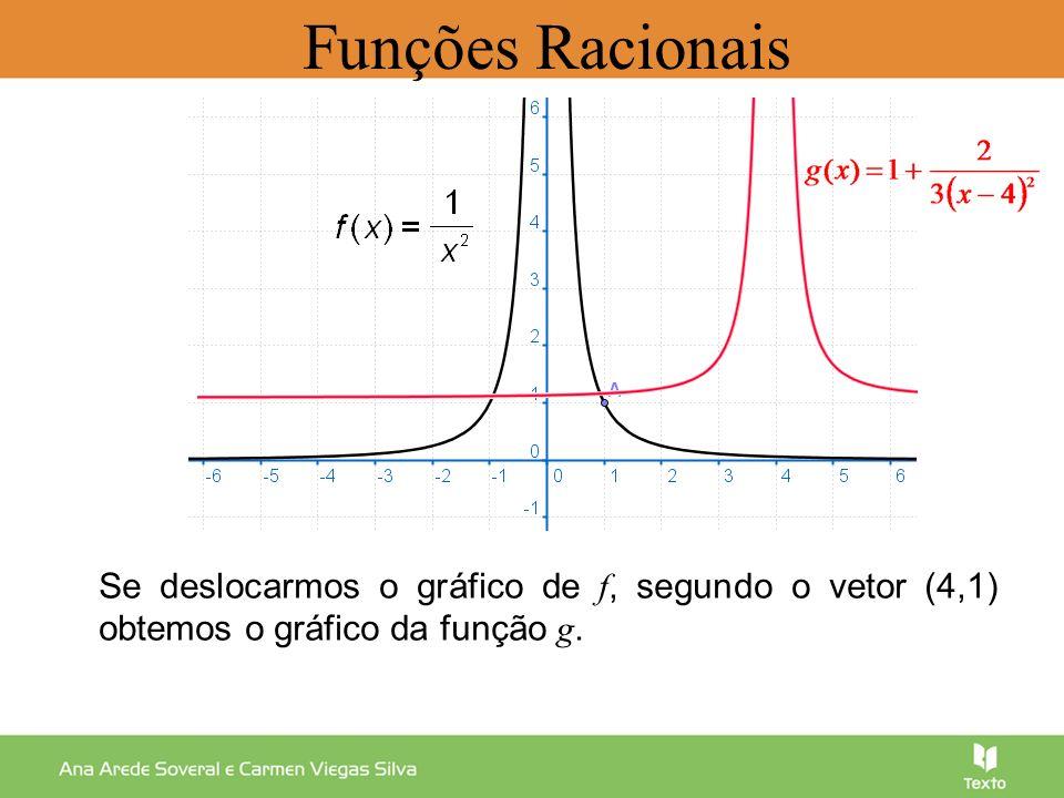 Se deslocarmos o gráfico de f, segundo o vetor (4,1) obtemos o gráfico da função g. Funções Racionais