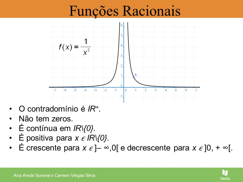 O contradomínio é IR +. Não tem zeros. É contínua em IR\{0}. É positiva para x IR\{0}. É crescente para x ]–,0[ e decrescente para x ]0, + [. Funções
