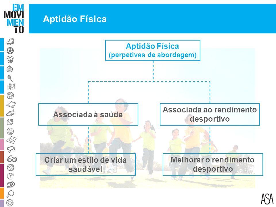 (perpetivas de abordagem) Aptidão Física Associada à saúde Associada ao rendimento desportivo Criar um estilo de vida saudável Melhorar o rendimento d