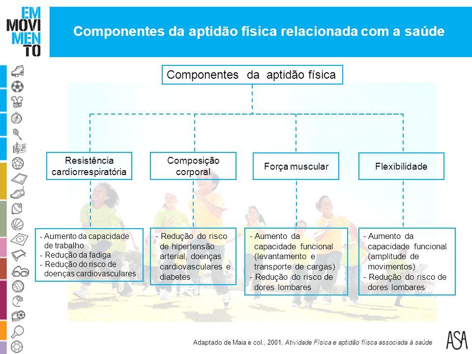 Componentes da aptidão física Resistência cardiorrespiratória - Aumento da capacidade de trabalho - Redução da fadiga - Redução do risco de doenças ca