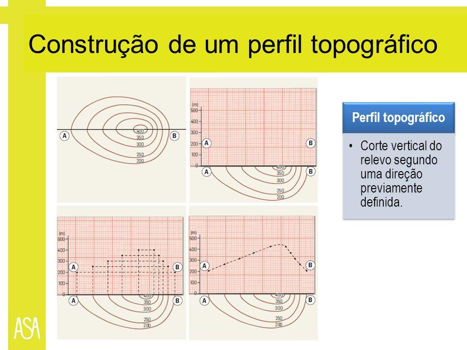 Construção de um perfil topográfico Perfil topográfico Corte vertical do relevo segundo uma direção previamente definida.