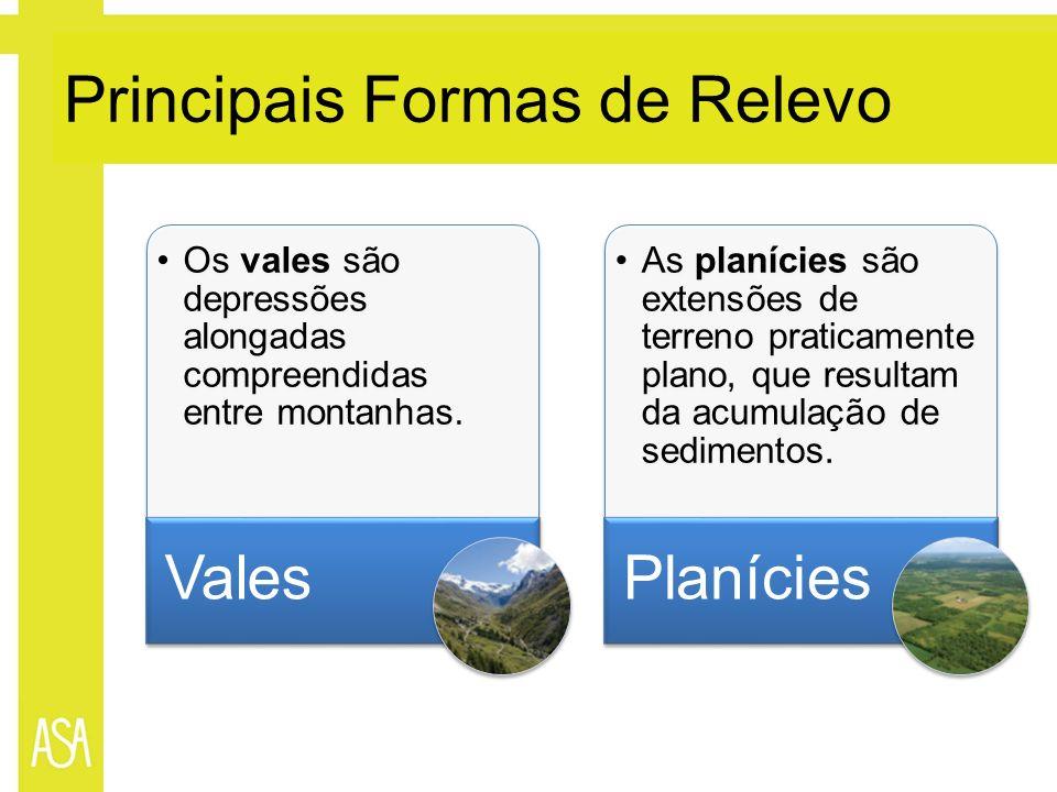 Principais Formas de Relevo Os vales são depressões alongadas compreendidas entre montanhas. Vales As planícies são extensões de terreno praticamente