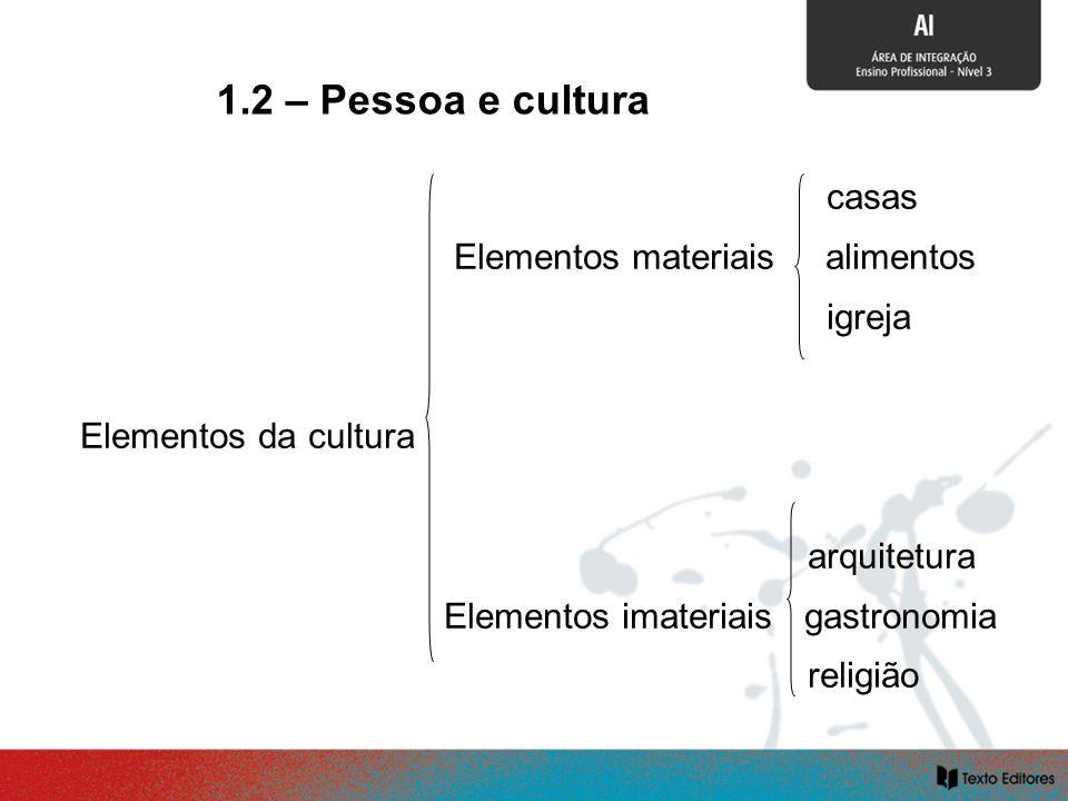 SOCIALIZAÇÃO E CULTURA casas Elementos materiais alimentos igreja Elementos da cultura arquitetura Elementos imateriais gastronomia religião 1.2 – Pes