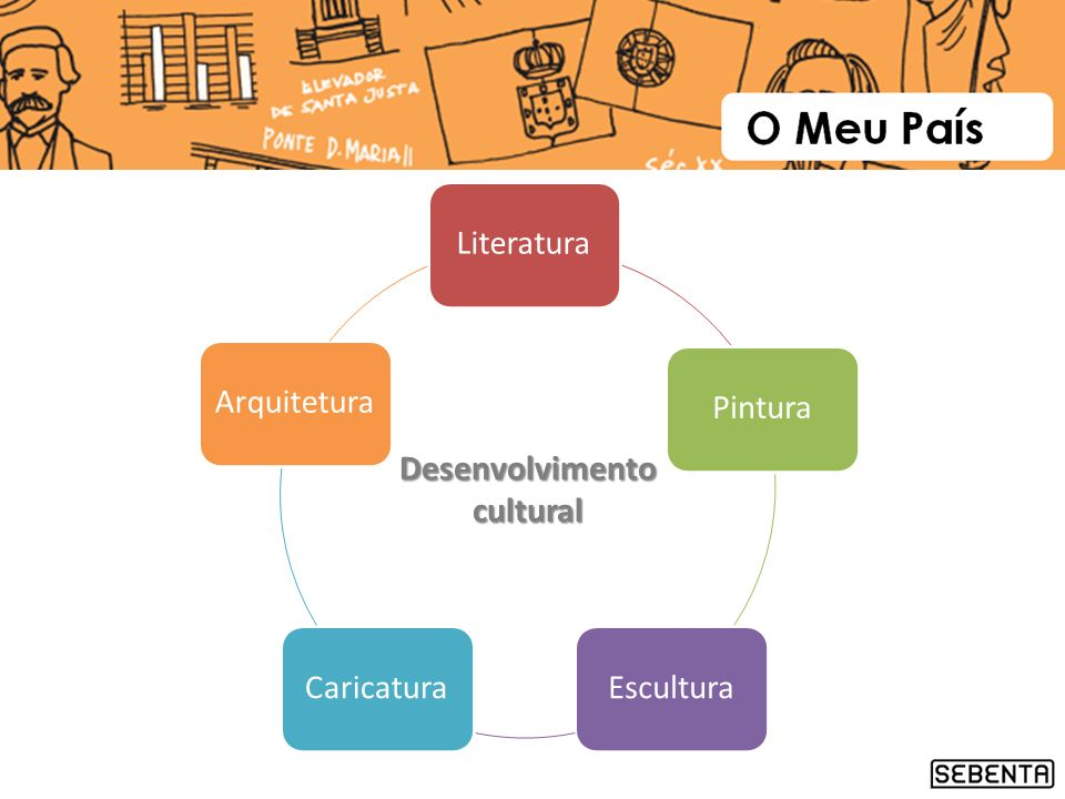 LiteraturaPinturaEsculturaCaricaturaArquitetura Desenvolvimento cultural