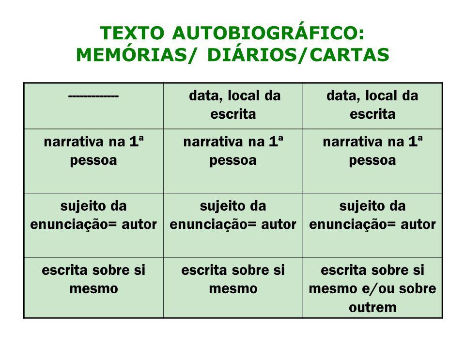 TEXTO AUTOBIOGRÁFICO: MEMÓRIAS/ DIÁRIOS/CARTAS ------------- data, local da escrita narrativa na 1ª pessoa sujeito da enunciação= autor escrita sobre